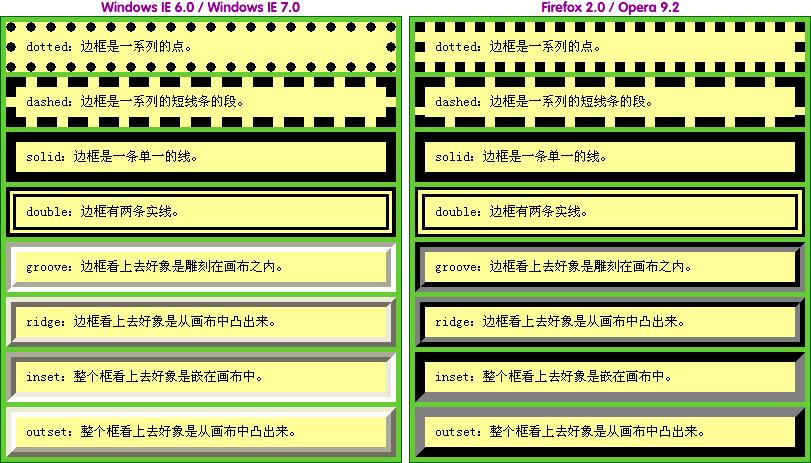 图2 不同浏览器边框样式的不同表现形式